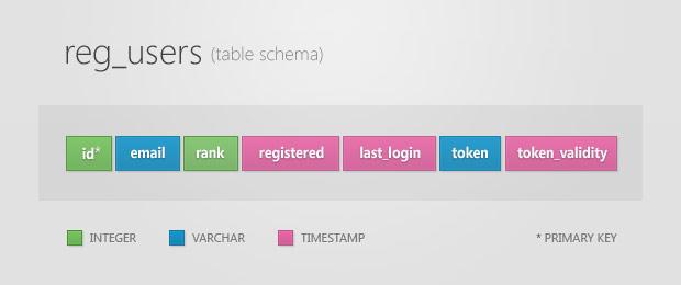 Простая регистрация на php